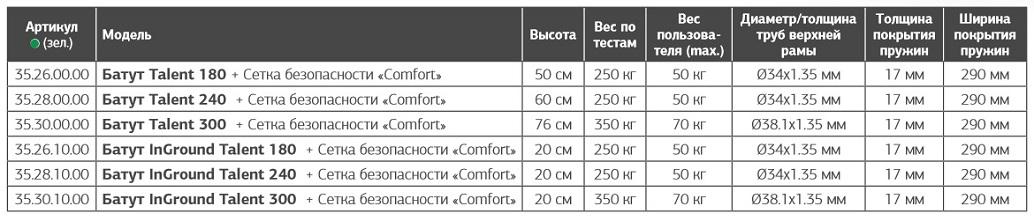 Батут Berg Talent 180 с защитной сеткой Comfort  - фото 3